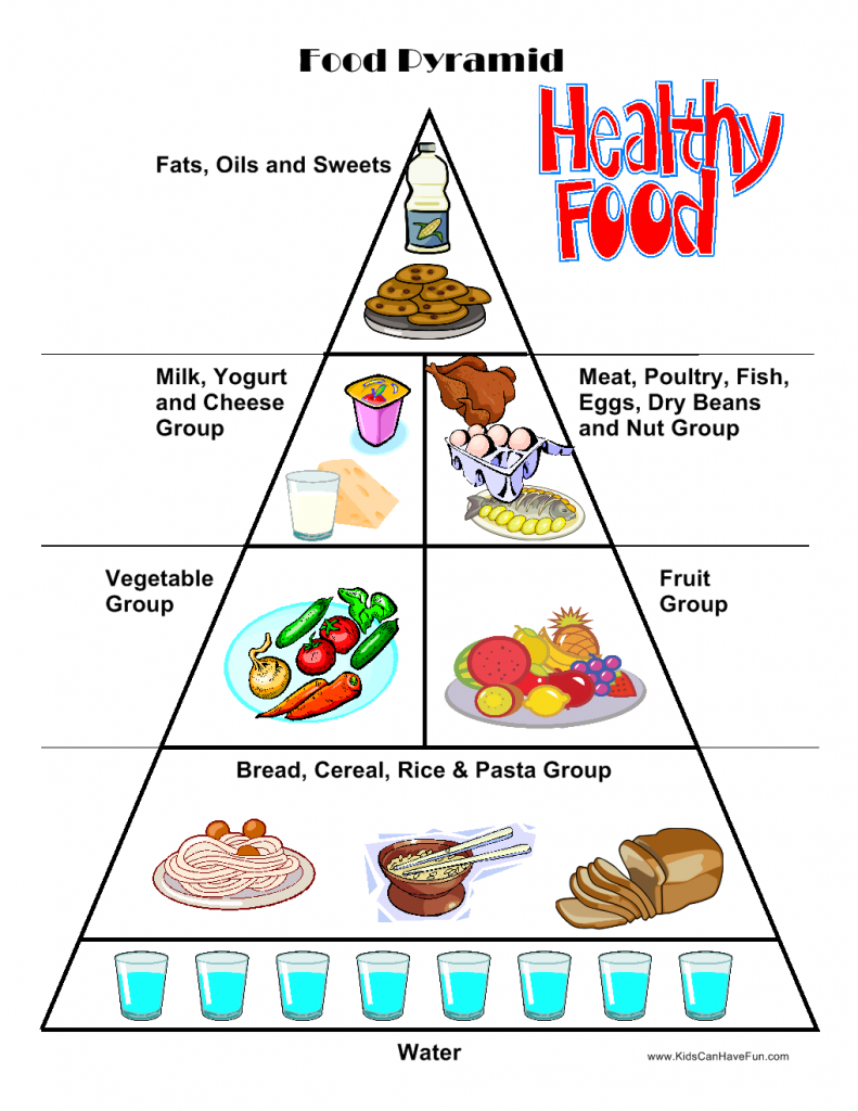 Cut And Paste Food Pyramid